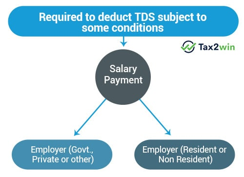 TDS deduction under section 192