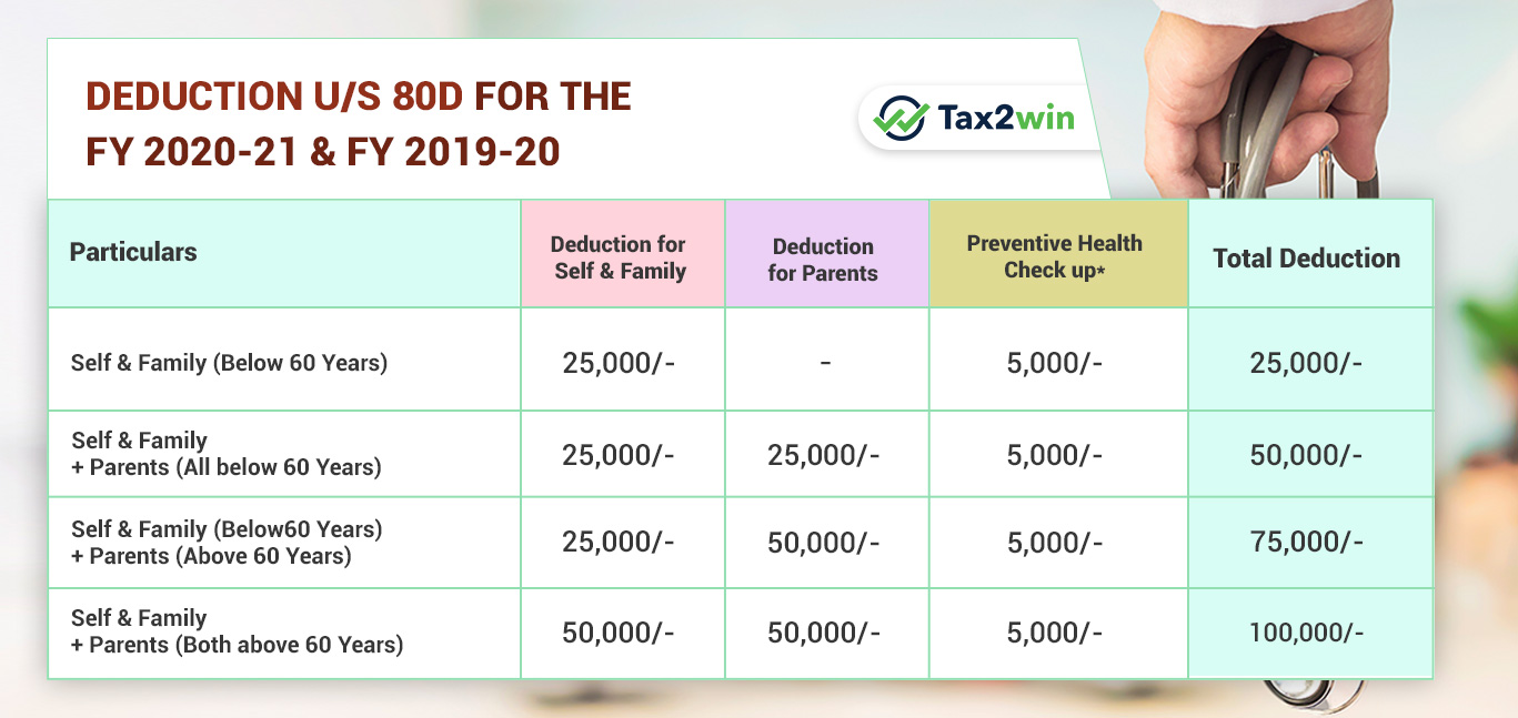 Section 80D: Deduction for Medical Insurance & Preventive ...
