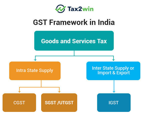 Framework under the Goods and Services Tax