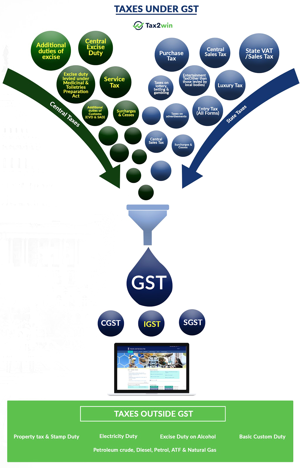 GST Taxes Subsumed
