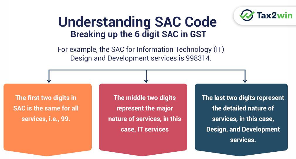 Understanding SAC Code
