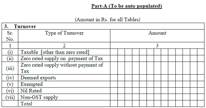 Taxable Turnover