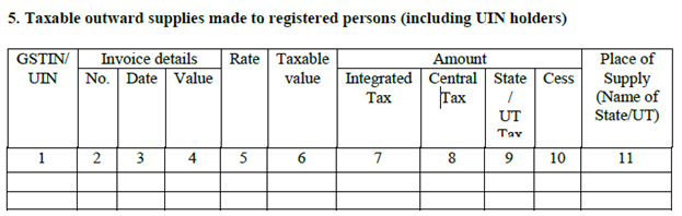 Taxable-outward-supplies