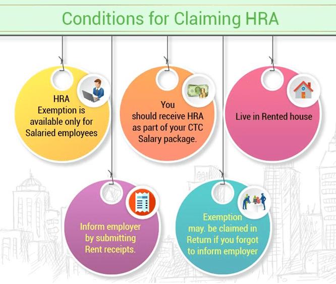 House Rent Allowance(HRA)
