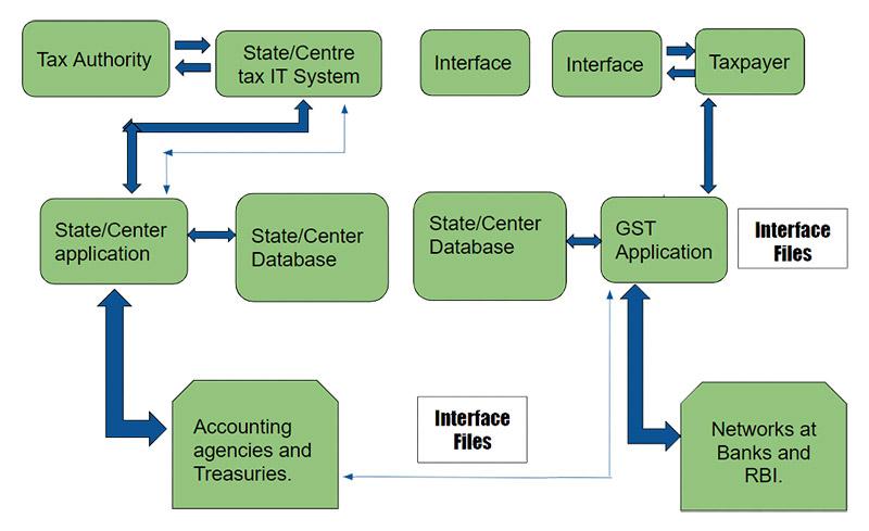 GST Infrastructure