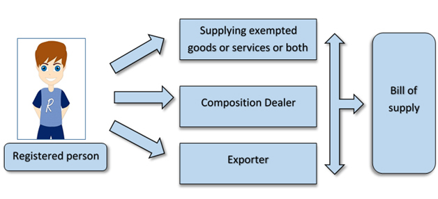 issue Bill of supply