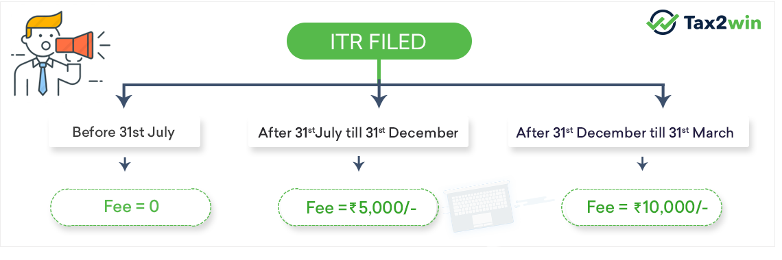 Fees for filing of Income tax return