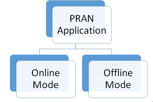 PRAN modes