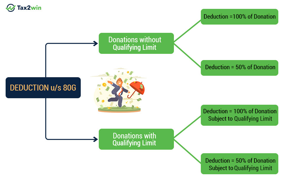 deduction under section 80G