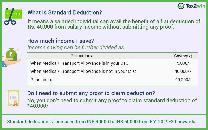 Standard Deduction Summary